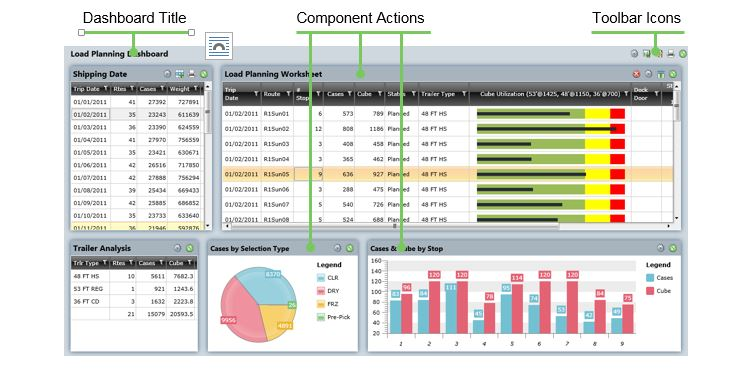 What is a dashboard syntelic for What is a planner dashboard